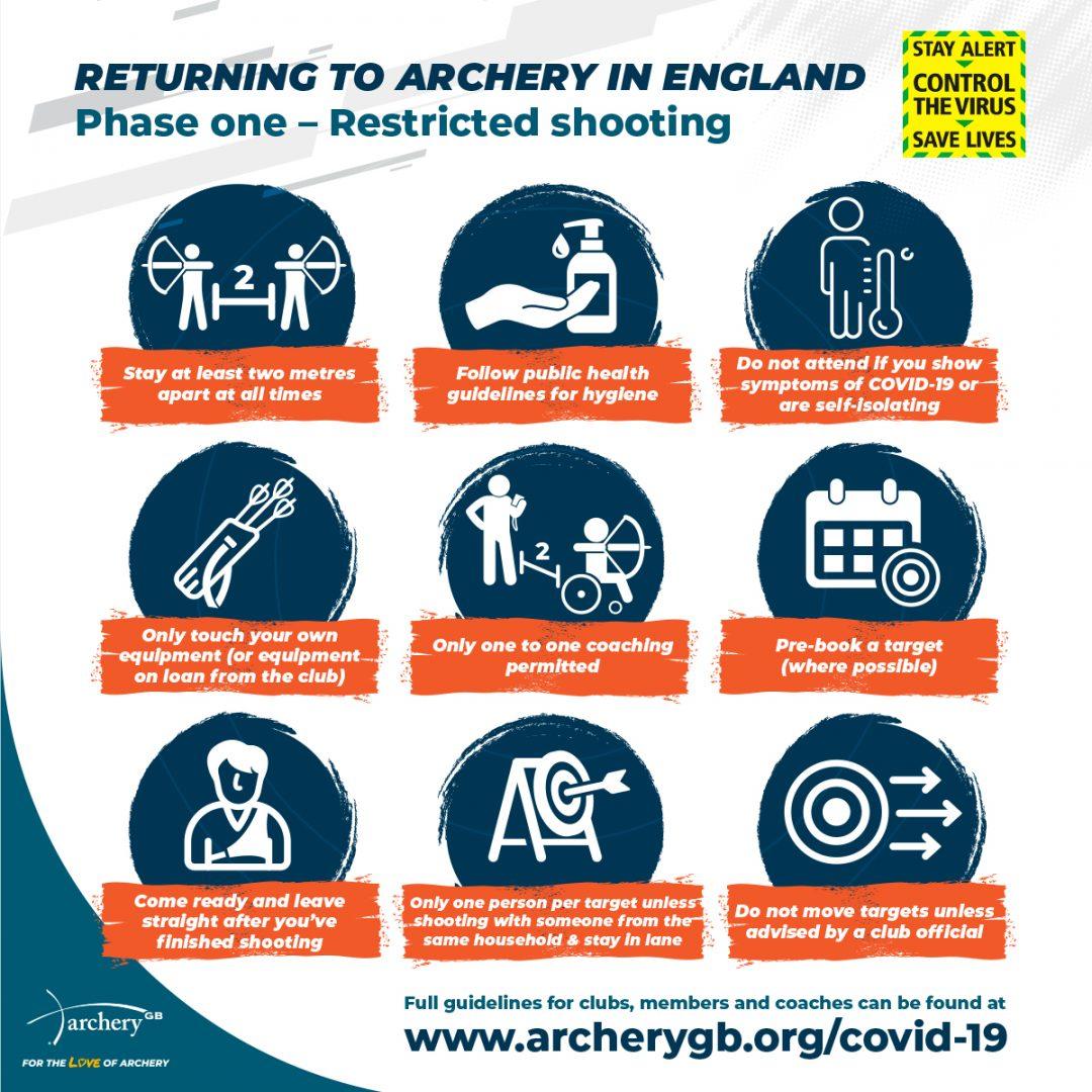 Archery GB Covid Phase 2